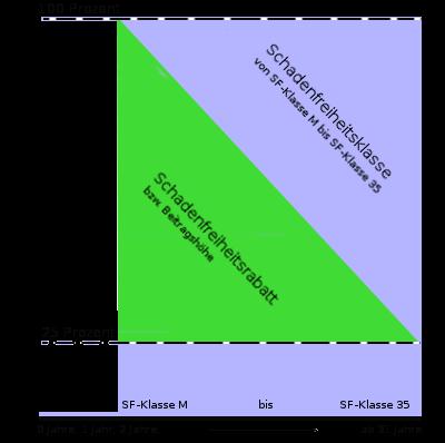 Diagramm Schadenfreiheitsklasse bz. -rabatt